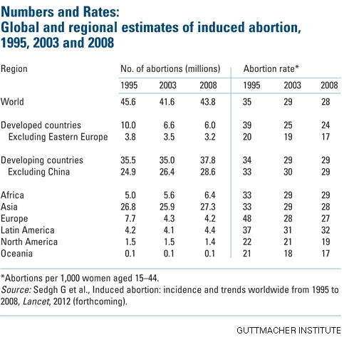 Abortion, Abortion statistics, Abortion statistics world wide, Abortion statistics Usa